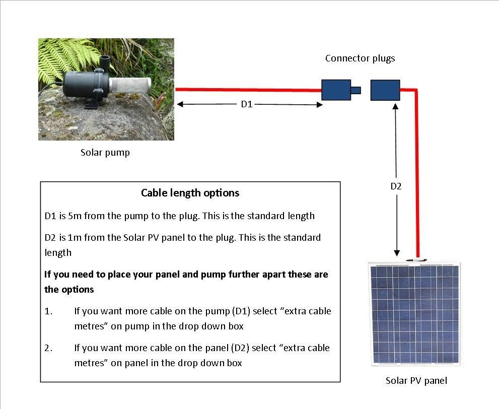 Solar Pumps For Fountains And Waterfalls Pond New Zealand Pv Panel Wiring Diagram Our Credit Card Processing Is Manually Done On An Eftpos Machine In The Office So If You Make A Mistake Please Let Us Know We Can Adjustment