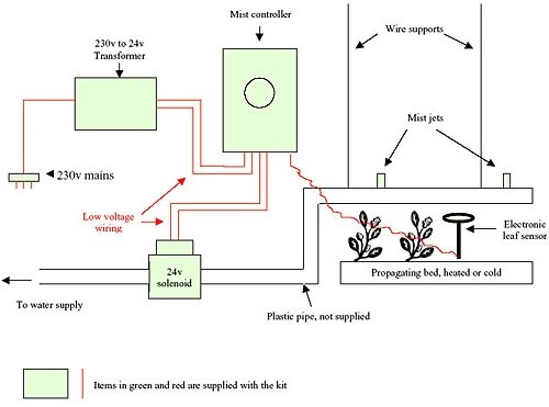Propagation Misting Systems : Garden misting unit plant propagation new zealand
